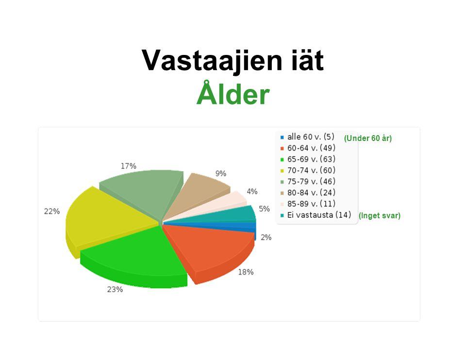Vastaajien iät Ålder (Under 60 år) (Inget svar)