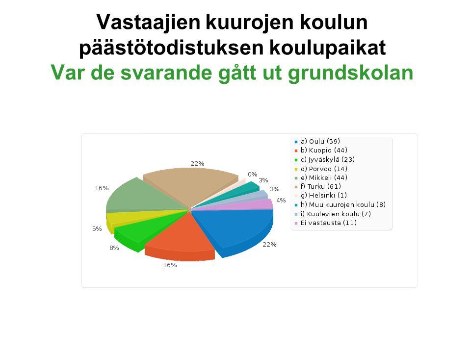 Vastaajien kuurojen koulun päästötodistuksen koulupaikat Var de svarande gått ut grundskolan
