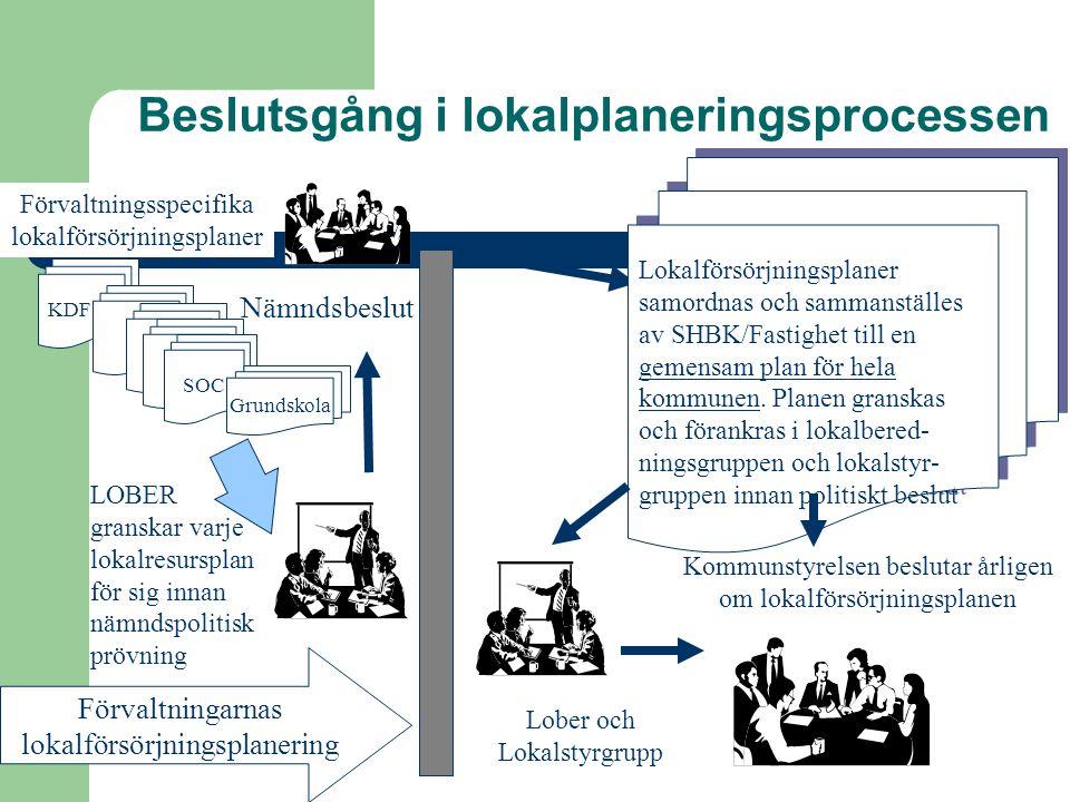 Beslutsgång i lokalplaneringsprocessen KDF SOC Grundskola LOBER granskar varje lokalresursplan för sig innan nämndspolitisk prövning Lokalförsörjnings
