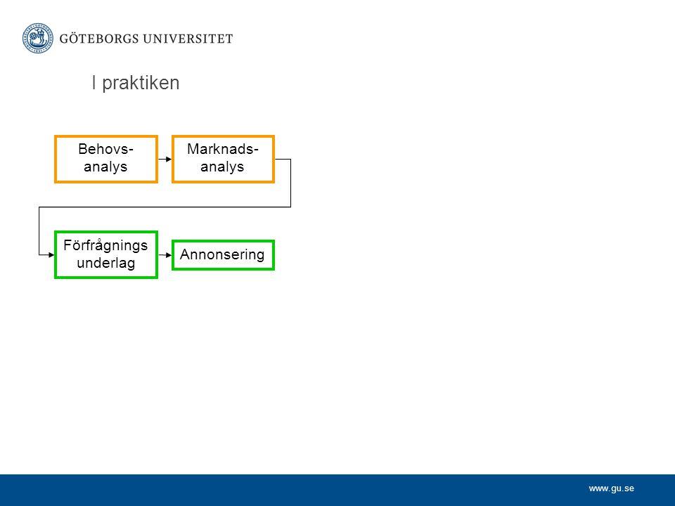 www.gu.se I praktiken Behovs- analys Marknads- analys Förfrågnings underlag Annonsering