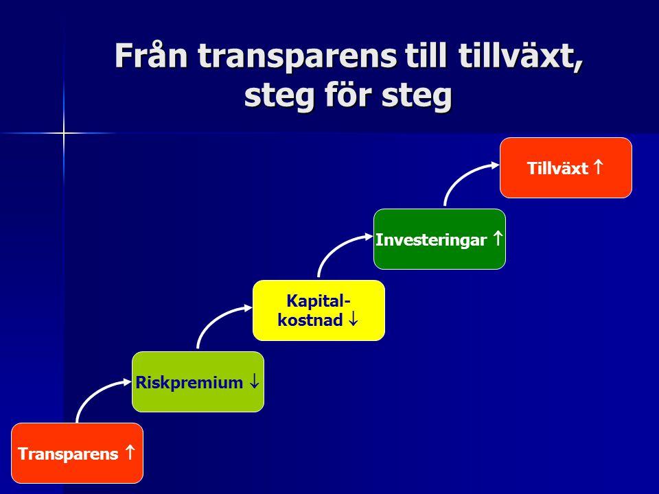 Från transparens till tillväxt, steg för steg Transparens  Tillväxt  Investeringar  Kapital- kostnad  Riskpremium 