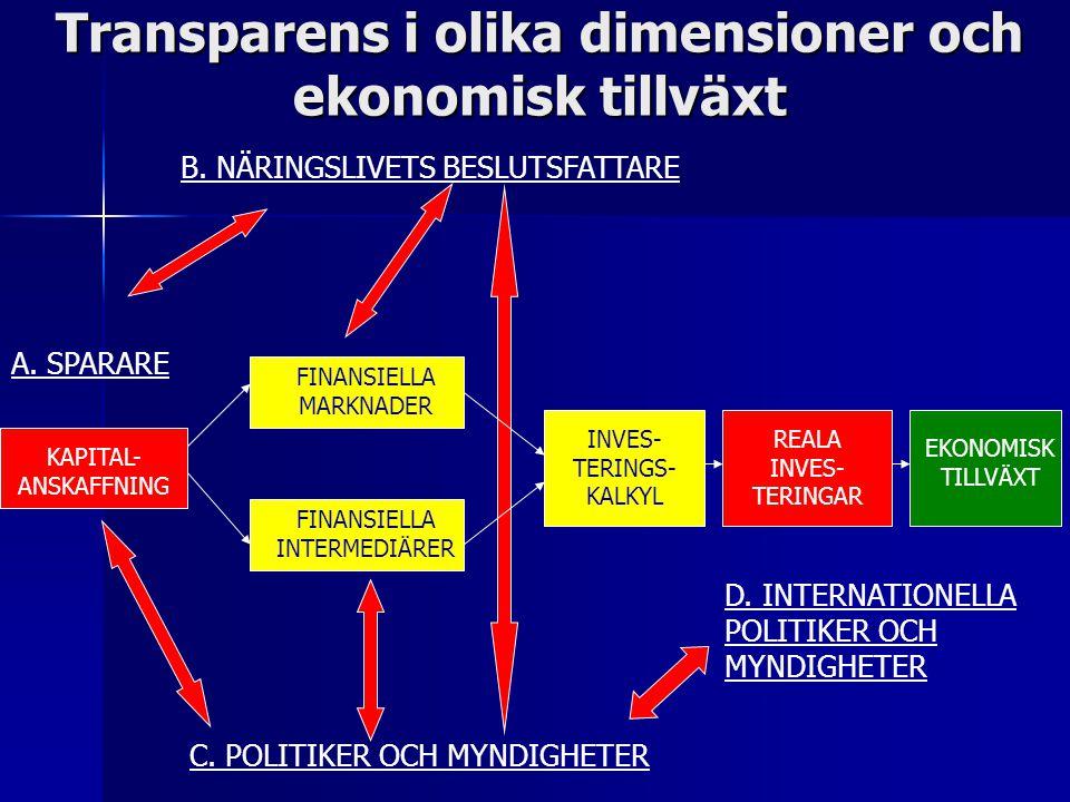 KAPITAL- ANSKAFFNING FINANSIELLA INTERMEDIÄRER FINANSIELLA MARKNADER INVES- TERINGS- KALKYL REALA INVES- TERINGAR EKONOMISK TILLVÄXT B.