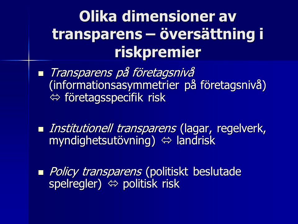 Olika dimensioner av transparens – översättning i riskpremier Transparens på företagsnivå (informationsasymmetrier på företagsnivå)  företagsspecifik risk Transparens på företagsnivå (informationsasymmetrier på företagsnivå)  företagsspecifik risk Institutionell transparens (lagar, regelverk, myndighetsutövning)  landrisk Institutionell transparens (lagar, regelverk, myndighetsutövning)  landrisk Policy transparens (politiskt beslutade spelregler)  politisk risk Policy transparens (politiskt beslutade spelregler)  politisk risk