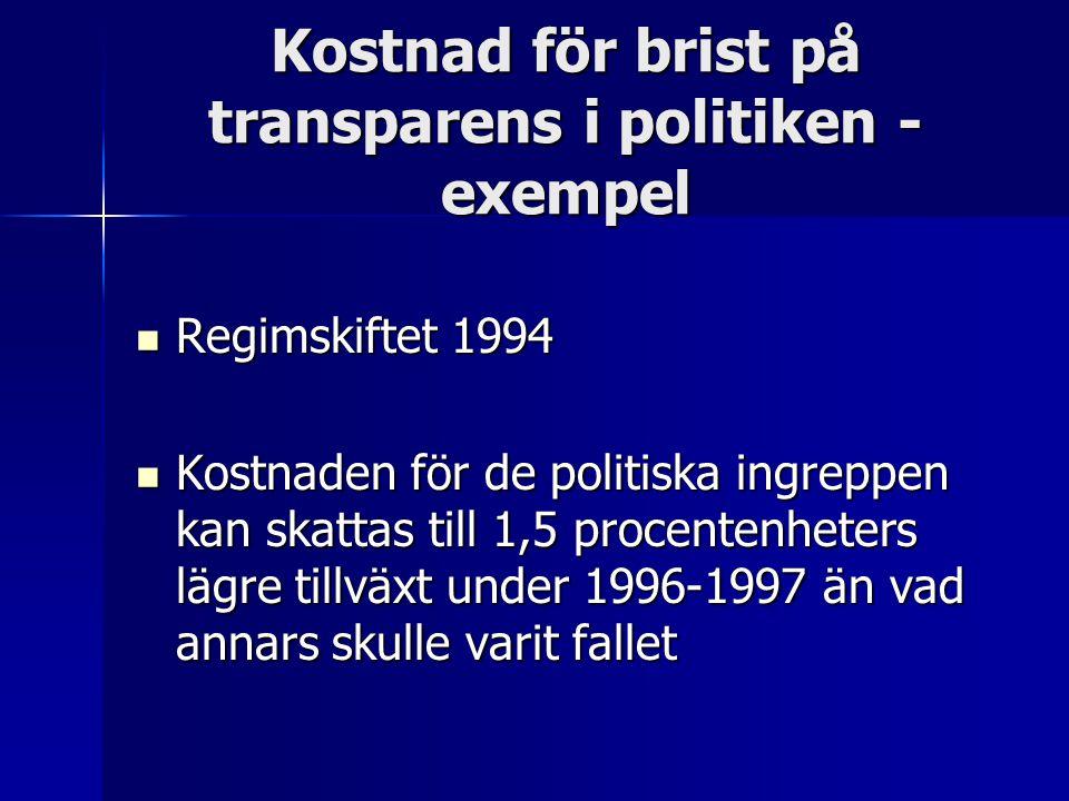 Kostnad för brist på transparens i politiken - exempel Regimskiftet 1994 Regimskiftet 1994 Kostnaden för de politiska ingreppen kan skattas till 1,5 procentenheters lägre tillväxt under 1996-1997 än vad annars skulle varit fallet Kostnaden för de politiska ingreppen kan skattas till 1,5 procentenheters lägre tillväxt under 1996-1997 än vad annars skulle varit fallet