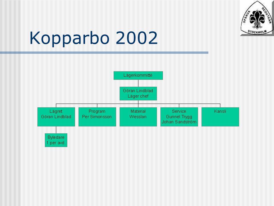 Kopparbo 2002