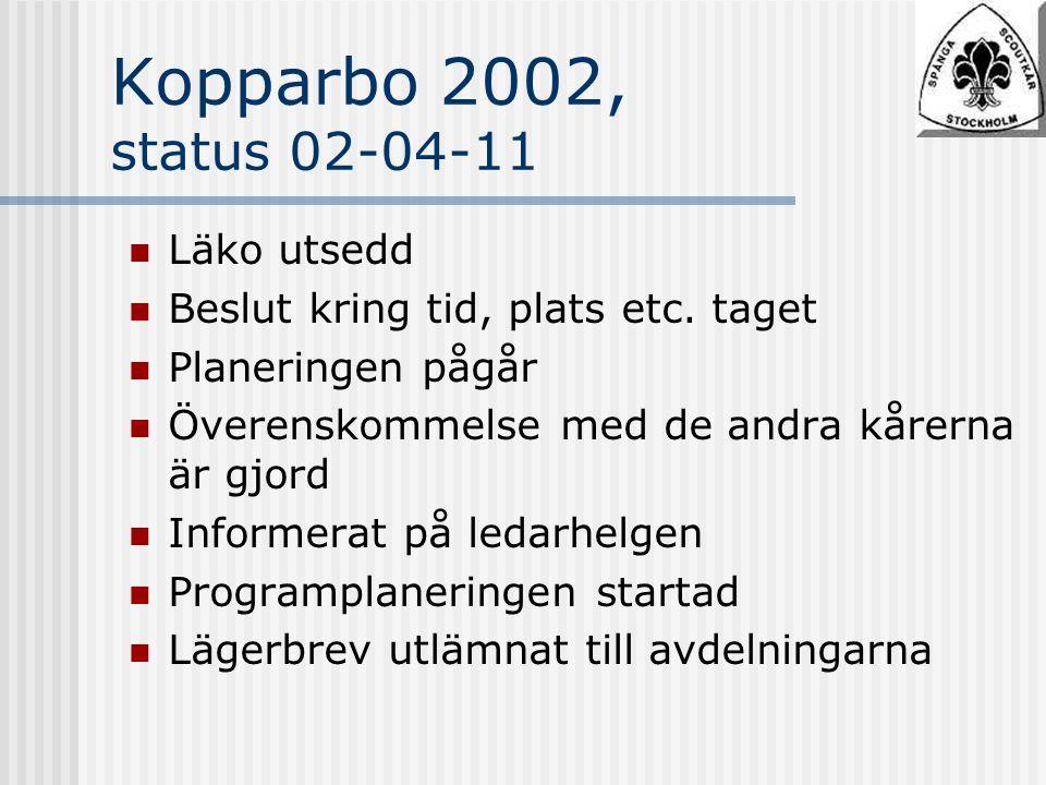 Kopparbo 2002, status 02-04-11 Läko utsedd Beslut kring tid, plats etc.