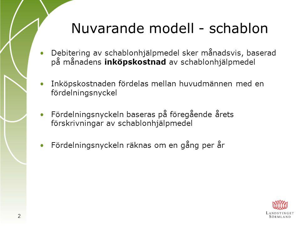 Nuvarande modell - schablon Debitering av schablonhjälpmedel sker månadsvis, baserad på månadens inköpskostnad av schablonhjälpmedel Inköpskostnaden f