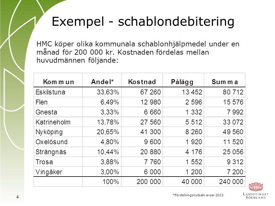 Exempel - schablondebitering HMC köper olika kommunala schablonhjälpmedel under en månad för 200 000 kr. Kostnaden fördelas mellan huvudmännen följand