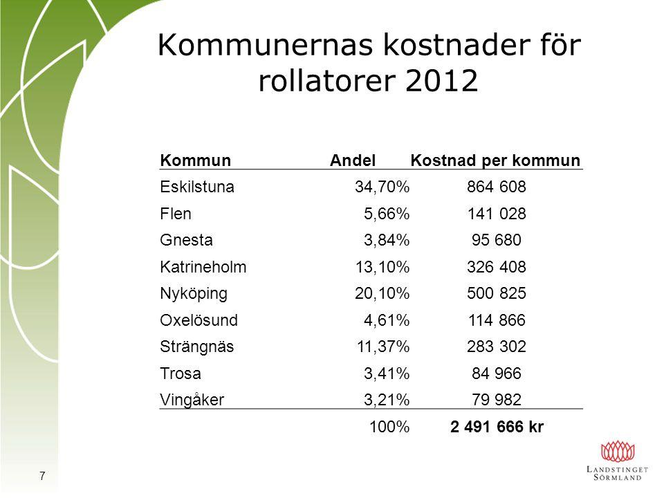 Kommunernas kostnader för rollatorer 2012 KommunAndelKostnad per kommun Eskilstuna34,70%864 608 Flen5,66%141 028 Gnesta3,84%95 680 Katrineholm13,10%326 408 Nyköping20,10%500 825 Oxelösund4,61%114 866 Strängnäs11,37%283 302 Trosa3,41%84 966 Vingåker3,21%79 982 100%2 491 666 kr 7