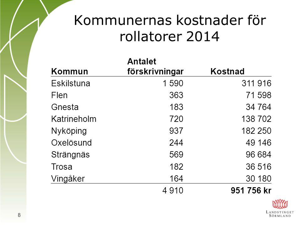 Kommunernas kostnader för rollatorer 2014 Kommun Antalet förskrivningarKostnad Eskilstuna1 590311 916 Flen36371 598 Gnesta18334 764 Katrineholm720138