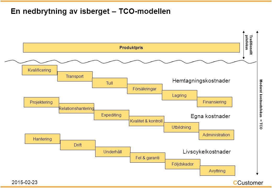 LCC – Life Cycle Costs eller Livscykelkostnader 2015-02-23 Livscykelkostnader Anskaffningskostnader Drift och underhållAvskaffningskostnader DriftUnderhåll Livscykeln