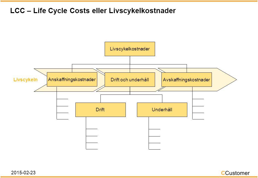 LCC – Life Cycle Costs eller Livscykelkostnader 2015-02-23 Livscykelkostnader AnskaffningskostnaderDrift och underhållAvskaffningskostnader DriftUnderhåll Pris Transport Upphandling Kvalitetssäkring Installation Idrifttagning Reservdelslager Utbildning Skrotning Outnyttjat restvärde Driftsövervakning Operatörskostnader Energikostnader Förbrukningsmateriel Lokalkostnader Försäkringar Förebyggande underhåll Felavhjälpande underhåll Reservdelar Underhållspersonal Städning Tillstånd Tredjepartskontroller