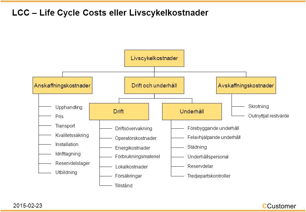 Kostnaderna varierar under produktens livstid Tid Kostnader Planerings- & projekterings- kostnader Anskaffnings- & installations- kostnader Drift- och underhållskostnader (eventuella felkostnader) Modernisering (mid life) Avyttrings- kostnader 2015-02-23