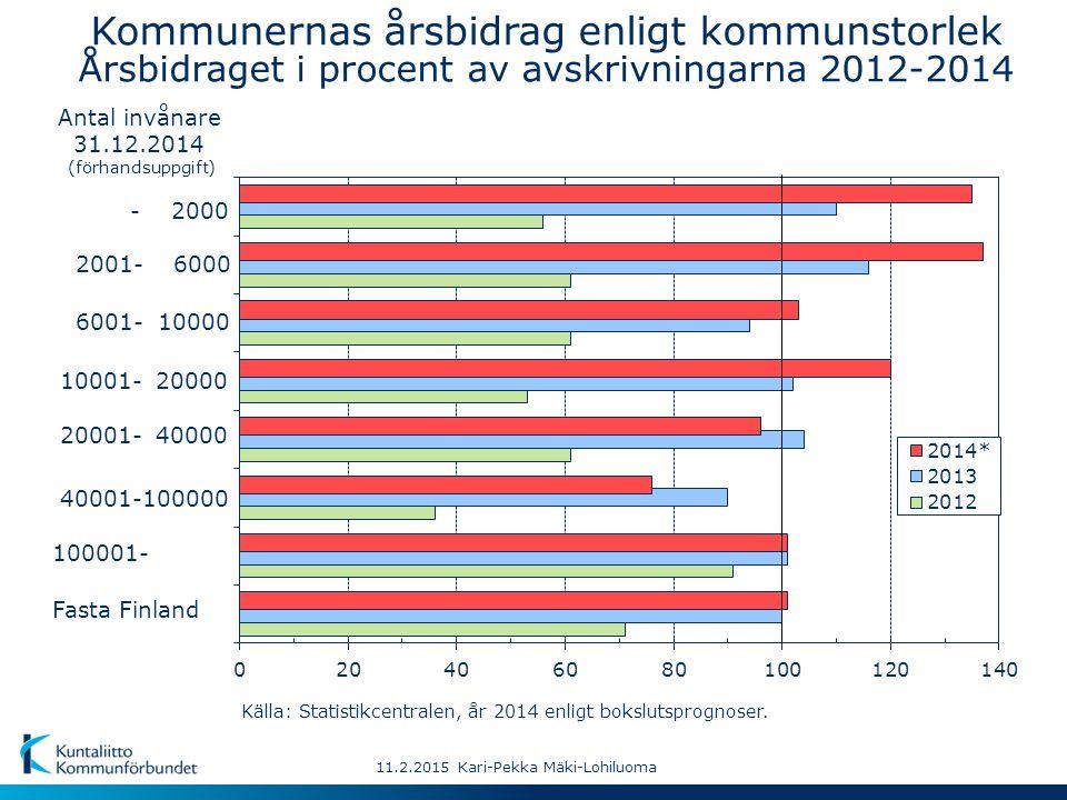 - 2000 Fasta Finland 40001-100000 10001- 20000 2001- 6000 20001- 40000 100001- 6001- 10000 11.2.2015 Kari-Pekka Mäki-Lohiluoma Källa: Statistikcentralen, år 2014 enligt bokslutsprognoser.
