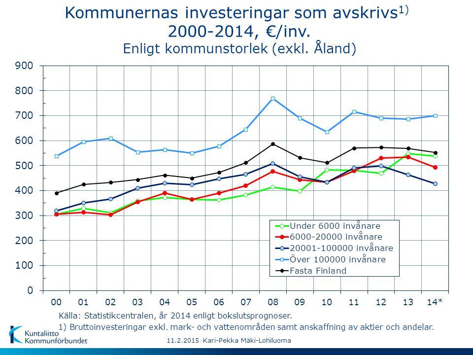 Kommunernas investeringar som avskrivs 1) 2000-2014, €/inv.