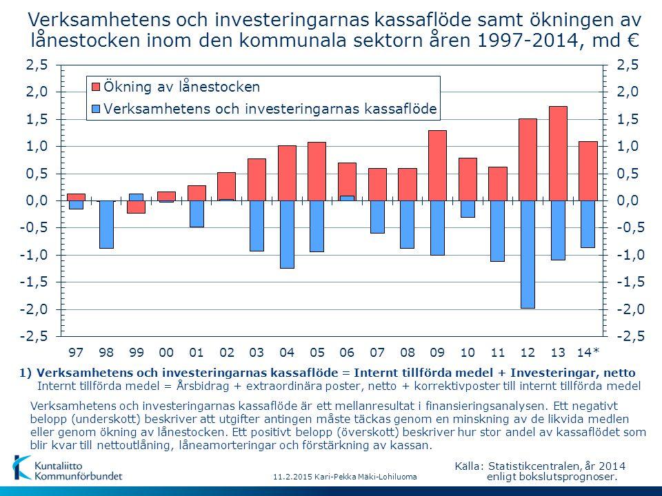 11.2.2015 Kari-Pekka Mäki-Lohiluoma Verksamhetens och investeringarnas kassaflöde samt ökningen av lånestocken inom den kommunala sektorn åren 1997-2014, md € Verksamhetens och investeringarnas kassaflöde är ett mellanresultat i finansieringsanalysen.
