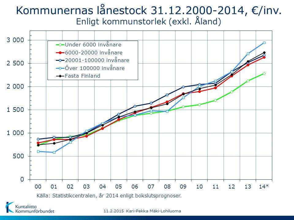 Kommunernas lånestock 31.12.2000-2014, €/inv. Enligt kommunstorlek (exkl.