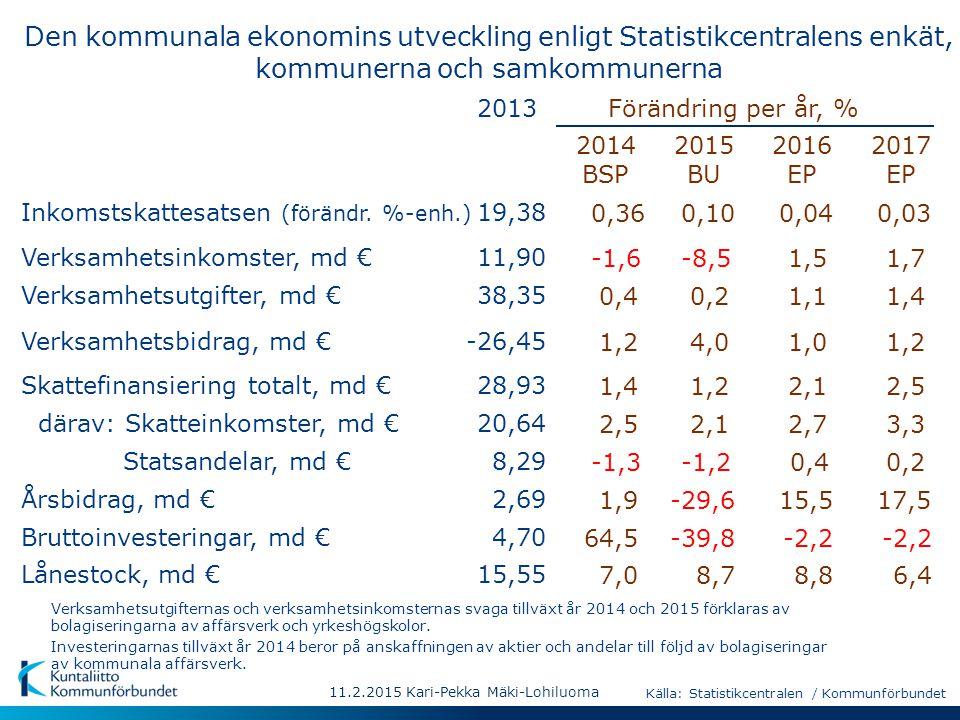 11.2.2015 Kari-Pekka Mäki-Lohiluoma Den kommunala ekonomins utveckling enligt Statistikcentralens enkät, kommunerna och samkommunerna 2014 BSP 2015 BU 2016 EP 2017 EP Förändring per år, %2013 Statsandelar, md €8,29 Inkomstskattesatsen (förändr.