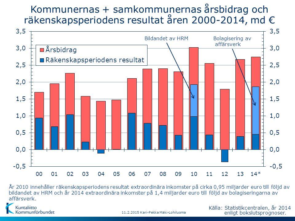 Kommunernas + samkommunernas årsbidrag och räkenskapsperiodens resultat åren 2000-2014, md € År 2010 innehåller räkenskapsperiodens resultat extraordinära inkomster på cirka 0,95 miljarder euro till följd av bildandet av HRM och år 2014 extraordinära inkomster på 1,4 miljarder euro till följd av bolagiseringarna av affärsverk.