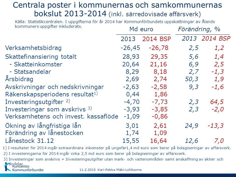 11.2.2015 Kari-Pekka Mäki-Lohiluoma Källa: Statistikcentralen, år 2014 enligt bokslutsprognoser.