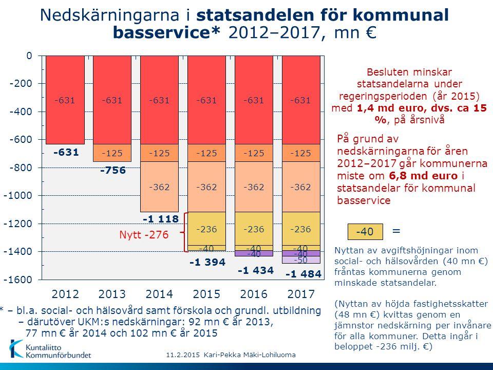 Årsbidrag: Md euro euro/invånare % av investeringarna 1) Md euro Lånestock: Förändring per år, % Antal kommuner sammanlagt 2,03 373 72 14,88 7,9 304 2014 BSP 1,92 362 66 8,63 5,9 399 2008 1,80 337 69 9,78 13,4 332 2009 11.2.2015 Kari-Pekka Mäki-Lohiluoma Årsbidraget negativt145729 Årsbidraget < avskrivningarna133178117 % av avskrivningarna101122108 3) Innehåller extraordinära inkomster på cirka 1,4 md € till följd av bolagiseringar av affärsverk.