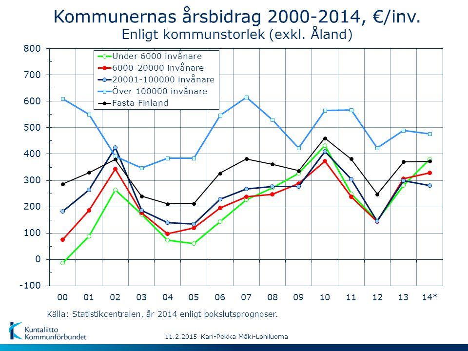 11.2.2015 Kari-Pekka Mäki-Lohiluoma Kommunernas årsbidrag 2000-2014, €/inv.