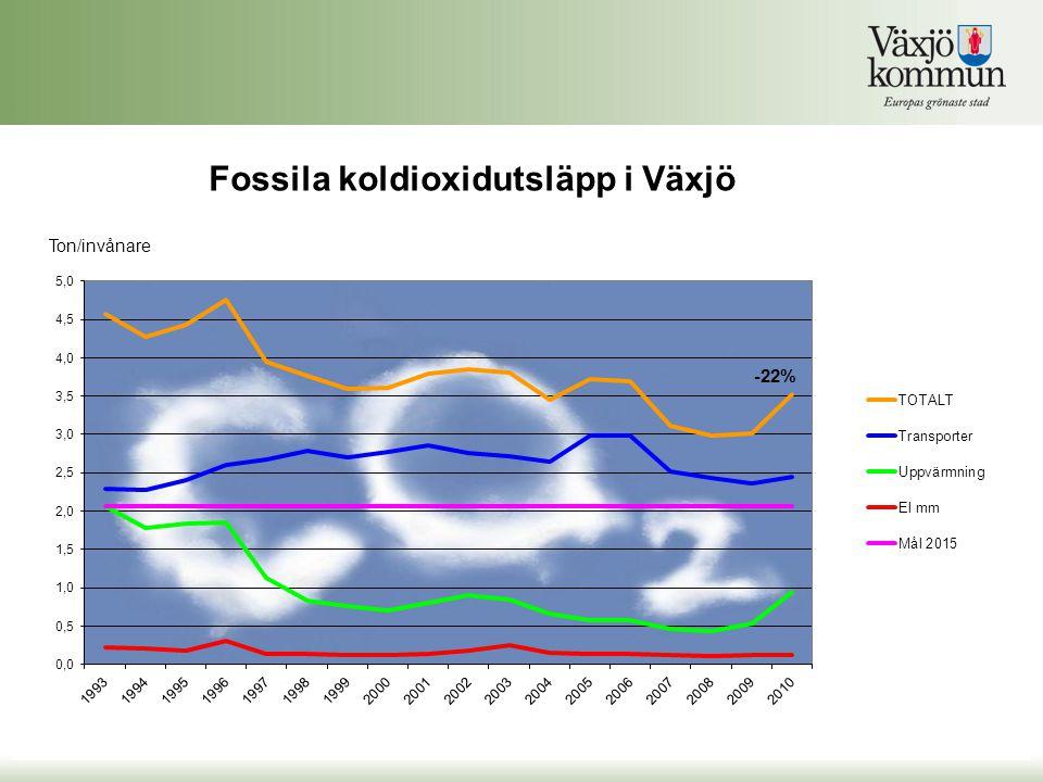 Fossila koldioxidutsläpp i Växjö