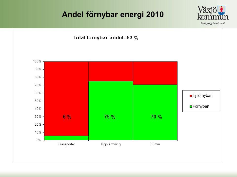 Andel förnybar energi 2010