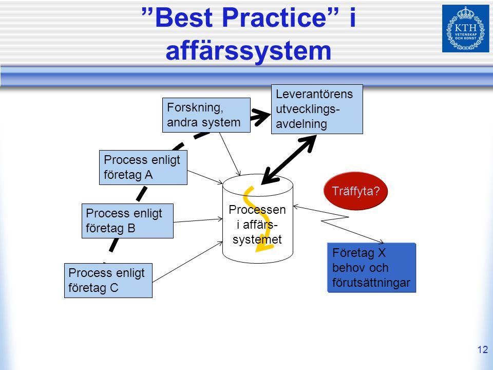 "12 ""Best Practice"" i affärssystem Processen i affärs- systemet Process enligt företag C Process enligt företag B Process enligt företag A Leverantören"