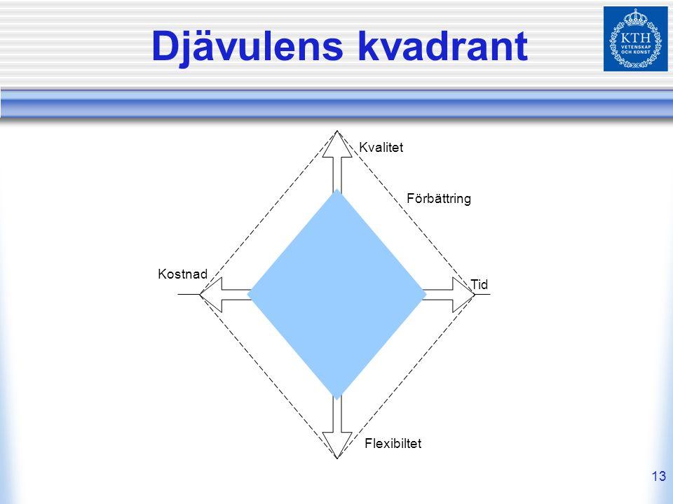 13 Djävulens kvadrant Kvalitet Tid Flexibiltet Kostnad Förbättring
