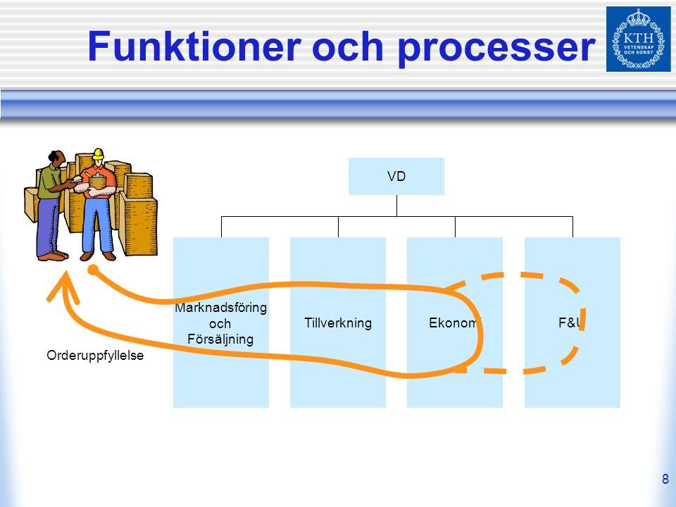 8 Funktioner och processer VD Marknadsföring och Försäljning F&UEkonomiTillverkning Orderuppfyllelse