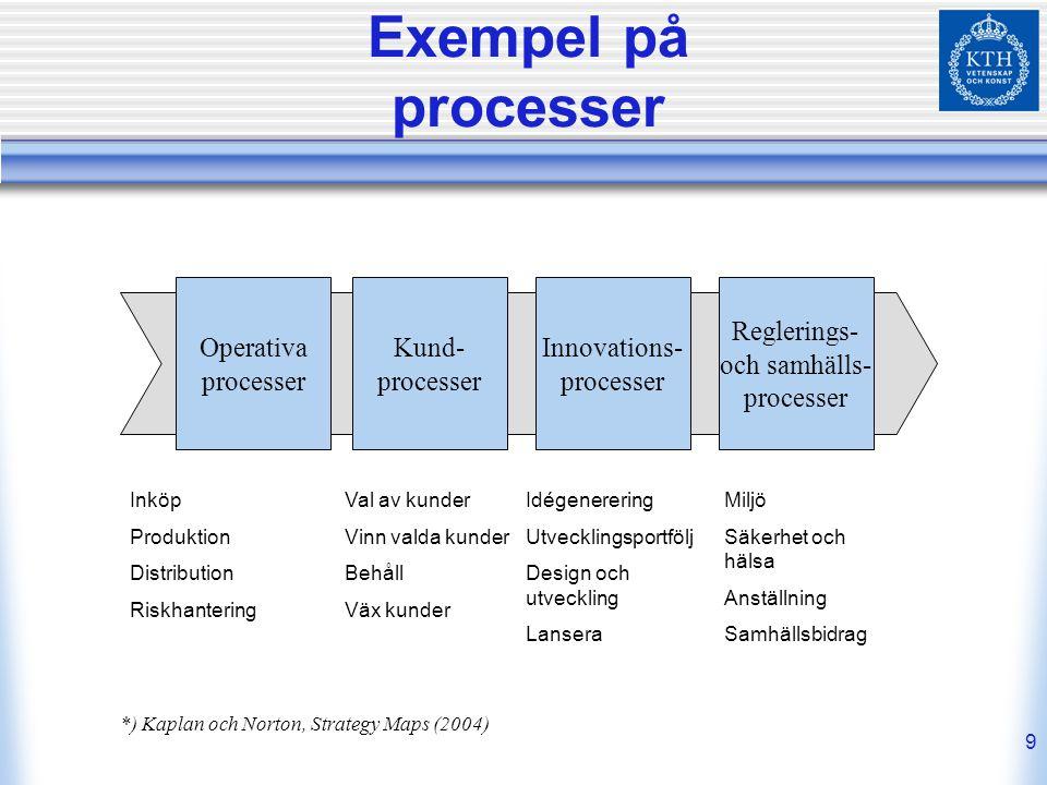 9 Exempel på processer Operativa processer Kund- processer Innovations- processer Reglerings- och samhälls- processer Inköp Produktion Distribution Ri