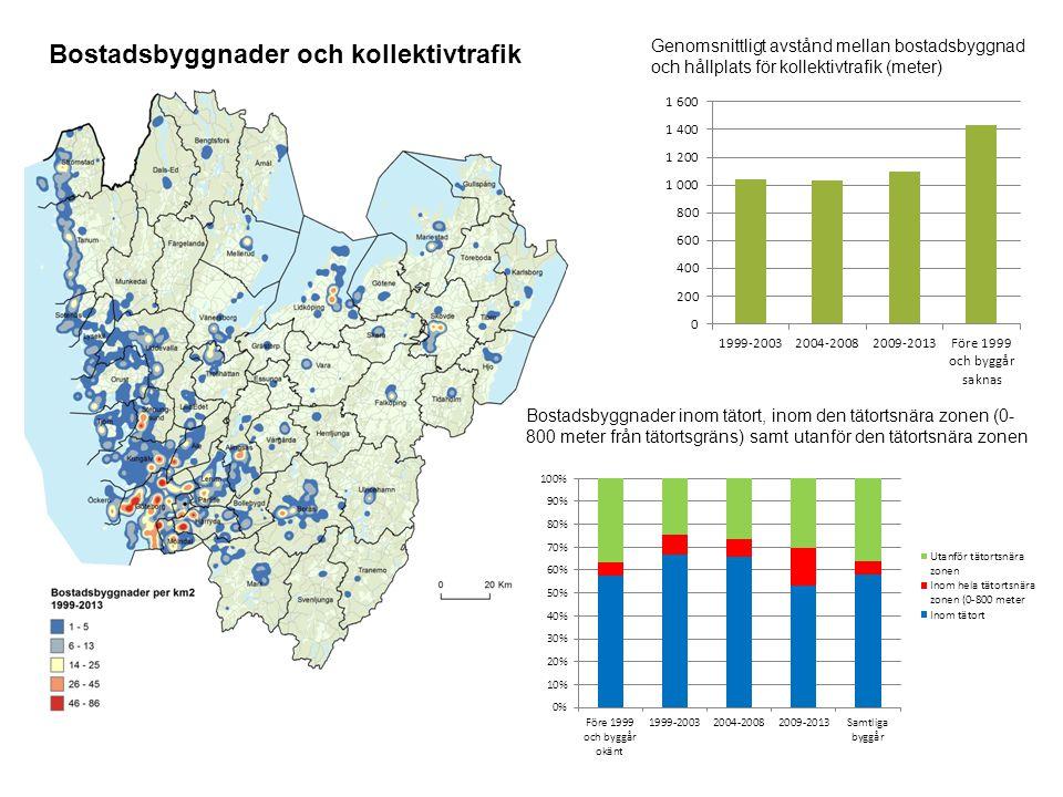 Genomsnittligt avstånd mellan bostadsbyggnad och hållplats för kollektivtrafik (meter) Bostadsbyggnader inom tätort, inom den tätortsnära zonen (0- 800 meter från tätortsgräns) samt utanför den tätortsnära zonen Bostadsbyggnader och kollektivtrafik