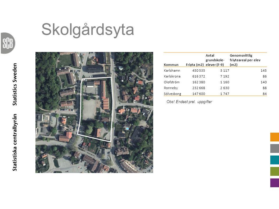 Skolgårdsyta KommunFriyta (m2) Antal grundskole- elever (F-9) Genomsnittlig friyteareal per elev (m2) Karlshamn450 5353 117145 Karlskrona616 3727 1928