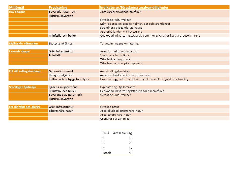 MiljömålPreciseringIndikatorer/föreslagna analysmöjligheter Hav i balansBevarade natur- och kulturmiljövärden Antal/areal skyddade områden Skyddade kulturmiljöer Mått på arealen betade holmar, öar och strandängar Strandnära byggande vid havet Ägoförhållanden vid havsstrand Friluftsliv och bullerGeokodad inkvarteringsstatistik som möjlig källa för kustnära besöksnäring Myllrande våtmarkerEkosystemtjänsterTorvutvinningens omfattning Levande skogarGrön infrastrukturAreal formellt skyddad skog FriluftslivSkogsmark inom tätort Tätortsnära skogsmark Tätortsexpansion på skogsmark Ett rikt odlingslandskapGenerationsmåletAndel odlingslandskap EkosystemtjänsterAreal jordbruksmark som exploateras Kultur- och bebyggelsemiljöerEkonomibyggnader på aktiva respektive inaktiva jordbruksföretag Storslagen fjällmiljöFjällens miljötillståndExploatering i fjällområdet Friluftsliv och bullerGeokodad inkvarteringsstatistik för fjällområdet Bevarande av natur- och kulturmiljövärden Skyddade kulturmiljöer Ett rikt växt och djurlivGrön infrastrukturSkyddad natur Tätortsnära naturAreal skyddad tätortsnära natur Areal tätortsnära natur Grönytor i urban miljö NivåAntal förslag 115 226 312 Totalt53