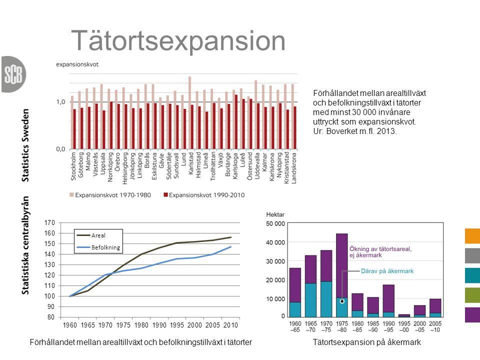 Tätortsexpansion Förhållandet mellan arealtillväxt och befolkningstillväxt i tätorter med minst 30 000 invånare uttryckt som expansionskvot. Ur: Bover