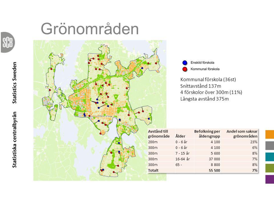 Kommunal förskola (36st) Snittavstånd 137m 4 förskolor över 300m (11%) Längsta avstånd 375m Grönområden