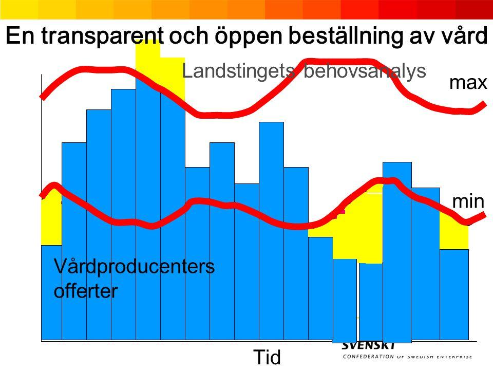 max min Vårdproducenters offerter Tid Landstingets behovsanalys En transparent och öppen beställning av vård