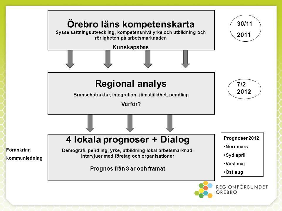 Örebro läns kompetenskarta Sysselsättningsutveckling, kompetensnivå yrke och utbildning och rörligheten på arbetsmarknaden Kunskapsbas Regional analys