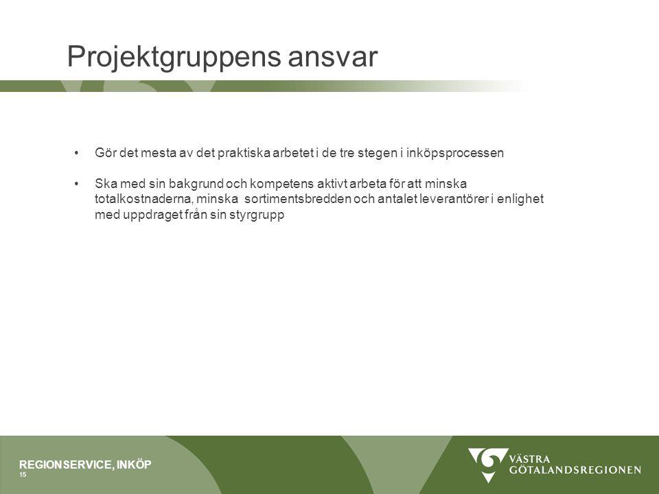 Projektgruppens ansvar REGIONSERVICE, INKÖP 15 Gör det mesta av det praktiska arbetet i de tre stegen i inköpsprocessen Ska med sin bakgrund och kompe