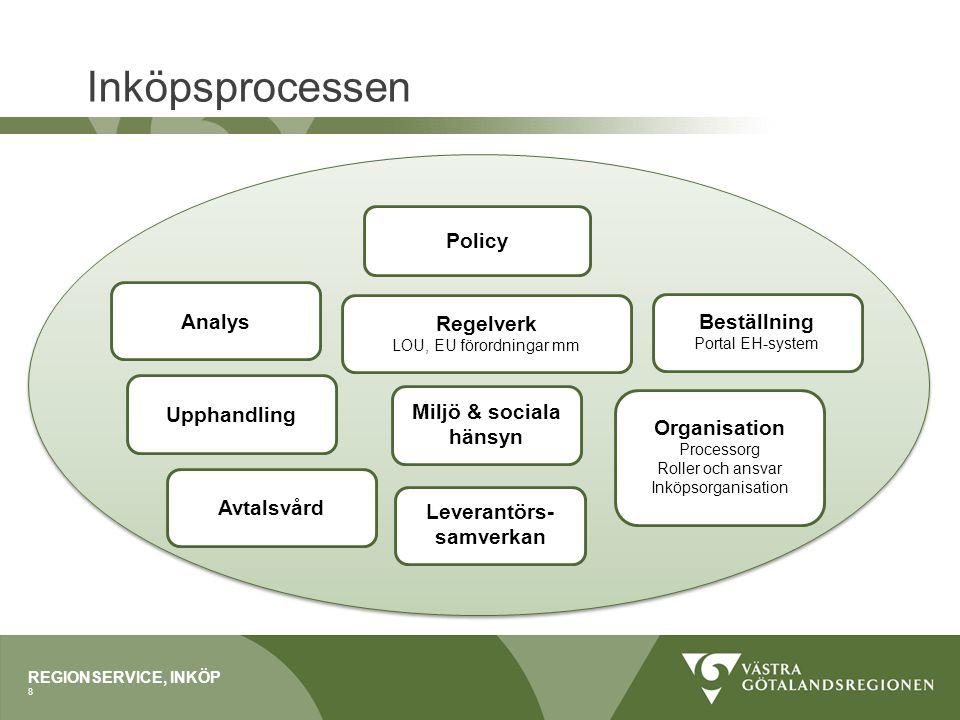 Inköpsprocessen REGIONSERVICE, INKÖP 8 Policy Regelverk LOU, EU förordningar mm Miljö & sociala hänsyn Leverantörs- samverkan Beställning Portal EH-sy