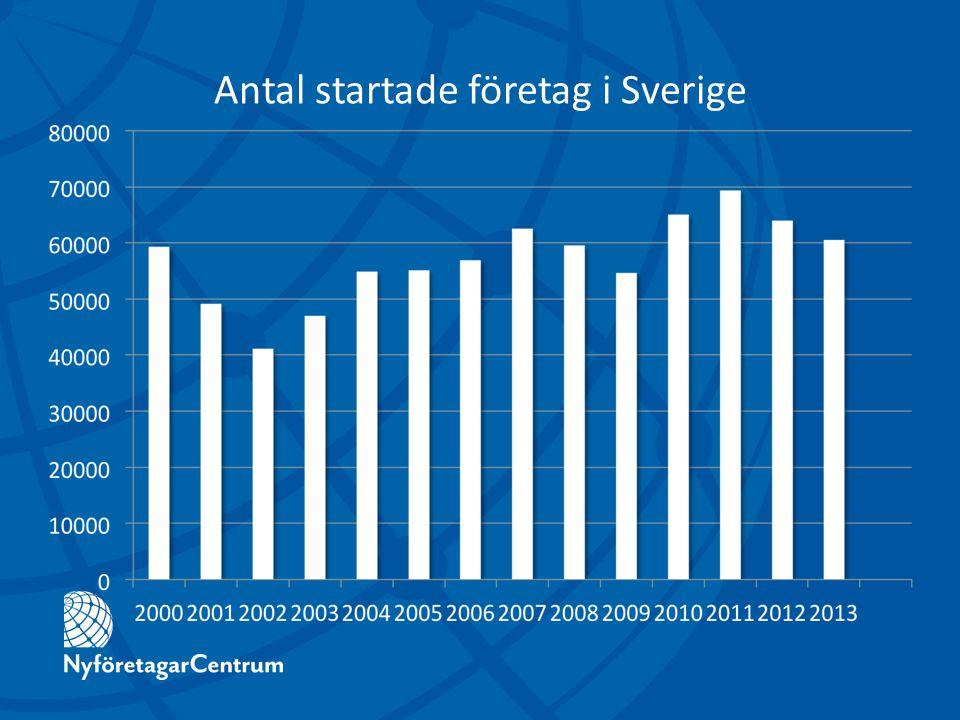 Antal startade företag i Sverige
