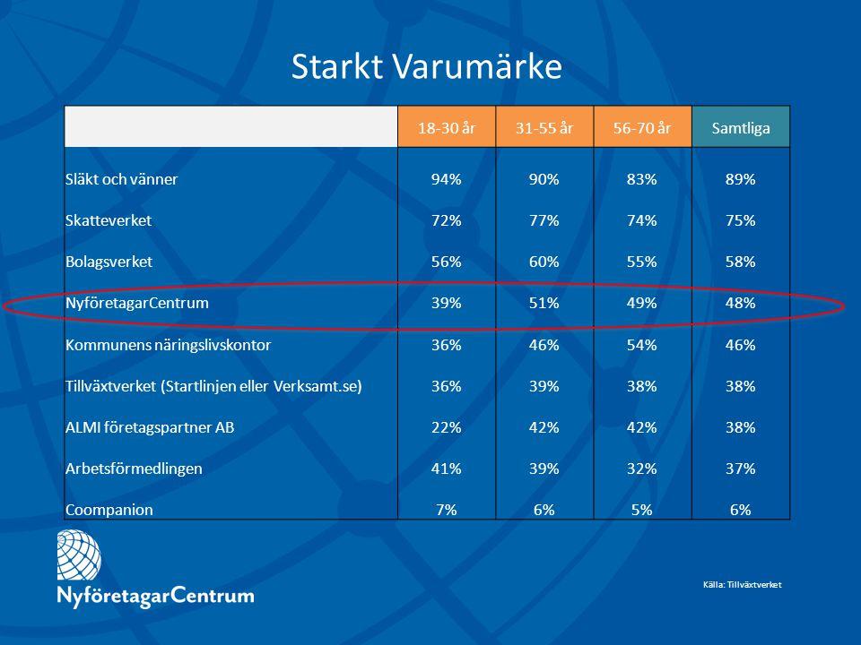 18-30 år31-55 år56-70 årSamtliga Släkt och vänner94%90%83%89% Skatteverket72%77%74%75% Bolagsverket56%60%55%58% NyföretagarCentrum39%51%49%48% Kommunens näringslivskontor36%46%54%46% Tillväxtverket (Startlinjen eller Verksamt.se)36%39%38% ALMI företagspartner AB22%42% 38% Arbetsförmedlingen41%39%32%37% Coompanion7%6%5%6% Starkt Varumärke Källa: Tillväxtverket