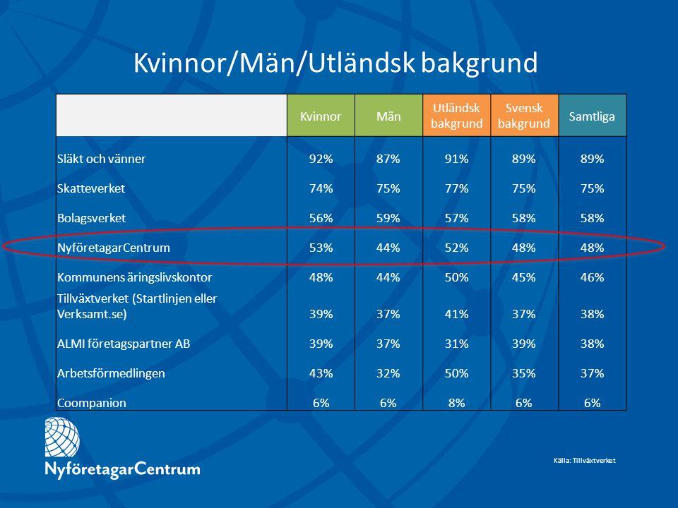 KvinnorMän Utländsk bakgrund Svensk bakgrund Samtliga Släkt och vänner92%87%91%89% Skatteverket74%75%77%75% Bolagsverket56%59%57%58% NyföretagarCentrum53%44%52%48% Kommunens äringslivskontor48%44%50%45%46% Tillväxtverket (Startlinjen eller Verksamt.se)39%37%41%37%38% ALMI företagspartner AB39%37%31%39%38% Arbetsförmedlingen43%32%50%35%37% Coompanion6% 8%6% Kvinnor/Män/Utländsk bakgrund