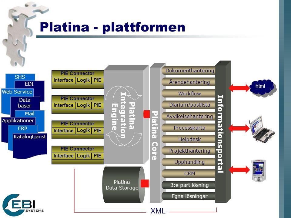Platina - plattformen Platina Integration Engine Platina Data Storage Platina Core SHS EDI Web Service Data baser PIE Connector Logik PIEInterface PIE Connector Logik PIEInterface PIE Connector Logik PIEInterface PIE Connector Logik PIEInterface Mail Applikationer ERP Katalogtjänst XML Dokumenthantering Ärendehantering Workflow Diarium/postlista Helpdesk Processkarta Projekthantering Avvikelsehantering Upphandling CRM 3:e part lösning Egna lösningar Informationsportal html