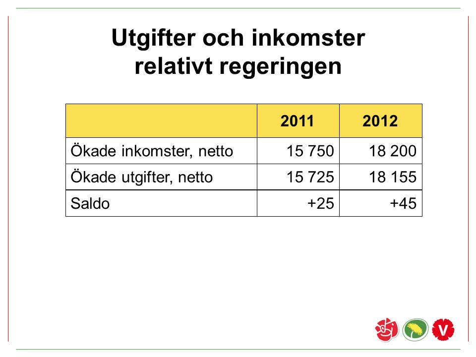 Utgifter och inkomster relativt regeringen 20112012 Ökade utgifter, netto15 72518 155 Saldo+25+45 Ökade inkomster, netto15 75018 200