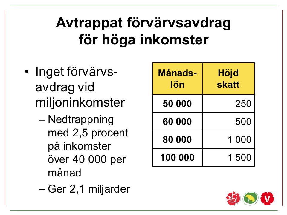 Avtrappat förvärvsavdrag för höga inkomster Inget förvärvs- avdrag vid miljoninkomster –Nedtrappning med 2,5 procent på inkomster över 40 000 per måna
