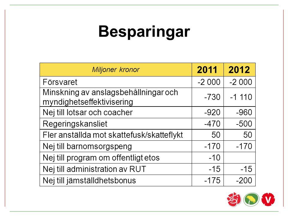 Besparingar 20112012 Försvaret-2 000 Minskning av anslagsbehållningar och myndighetseffektivisering -730-1 110 Nej till lotsar och coacher-920-960 Nej
