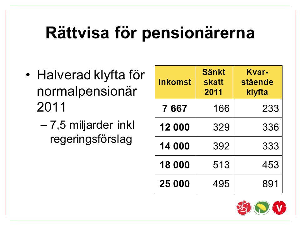Rättvisa för pensionärerna Halverad klyfta för normalpensionär 2011 –7,5 miljarder inkl regeringsförslag Kvar- stående klyfta 7 667233 Inkomst Sänkt s