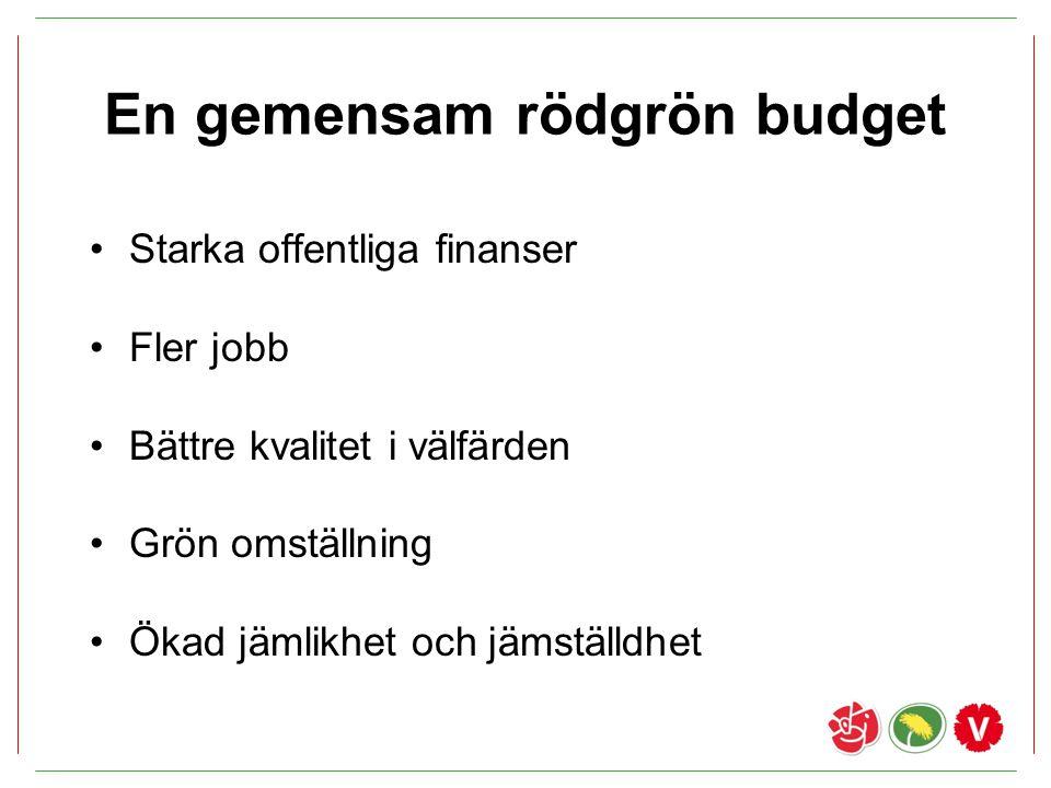 En gemensam rödgrön budget Starka offentliga finanser Fler jobb Bättre kvalitet i välfärden Grön omställning Ökad jämlikhet och jämställdhet